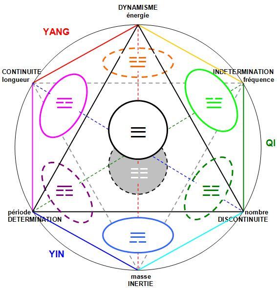 L'étoile à six branches, symbole universel. 2.3_SES_YiKing