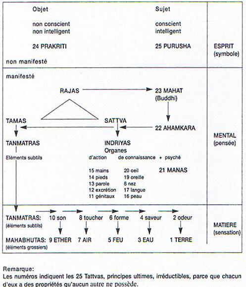 Zarathoustra et la transfiguration du monde (Paul du Breuil) X7_Samkhya