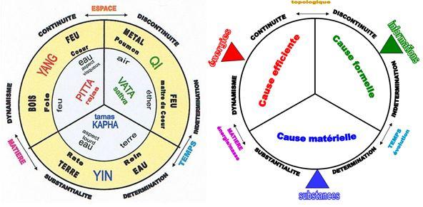 causes et éléments